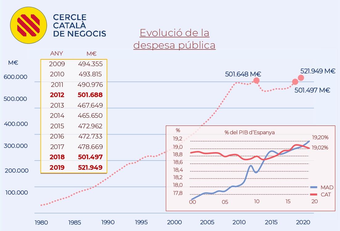 Per què el PIB de Madrid ha superat al de Catalunya? (Infografies)