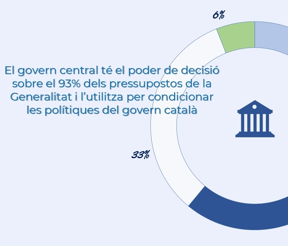 Nou estudi sobre les perversitats del sistema fiscal autonòmic