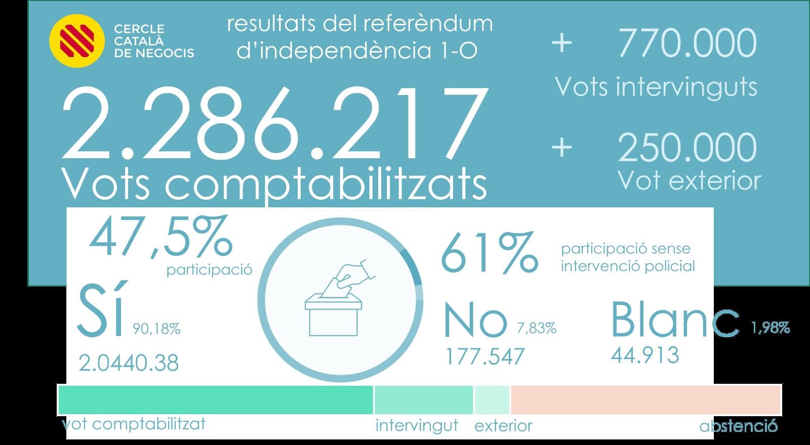 Referendum 1-O. Cercle Català de Negocis